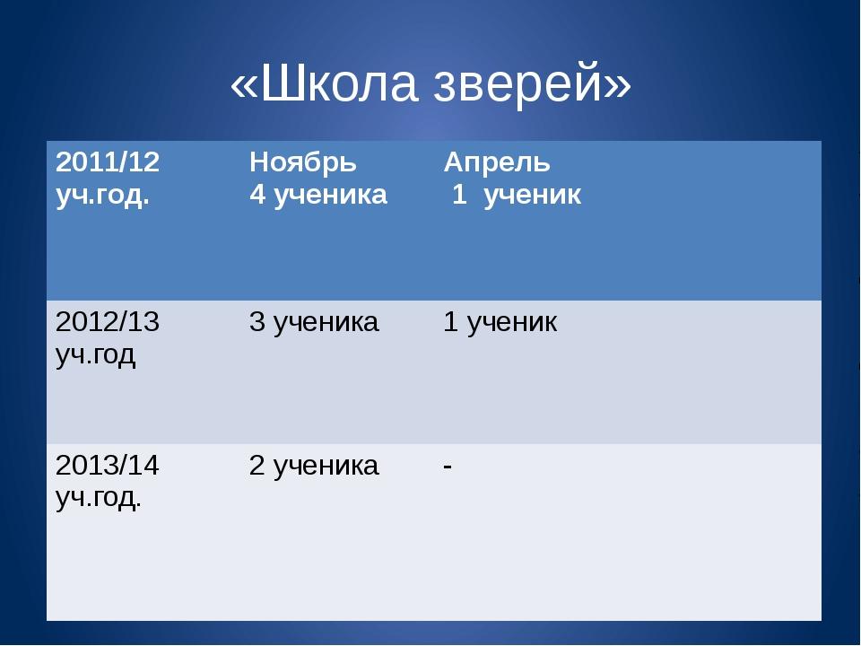 «Школа зверей» 2011/12уч.год. Ноябрь 4 ученика Апрель 1 ученик 2012/13уч.год...