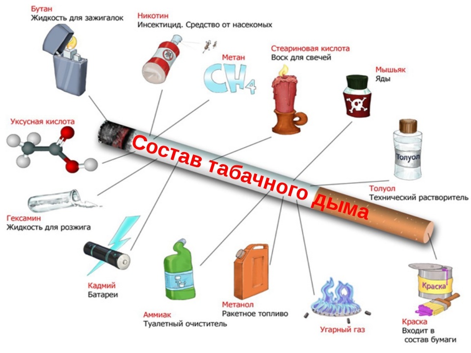 Состав табачного дыма