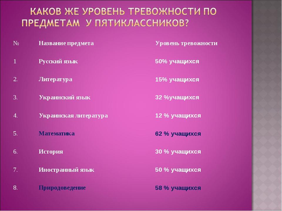 №Название предметаУровень тревожности 1Русский язык50% учащихся 2.Литера...