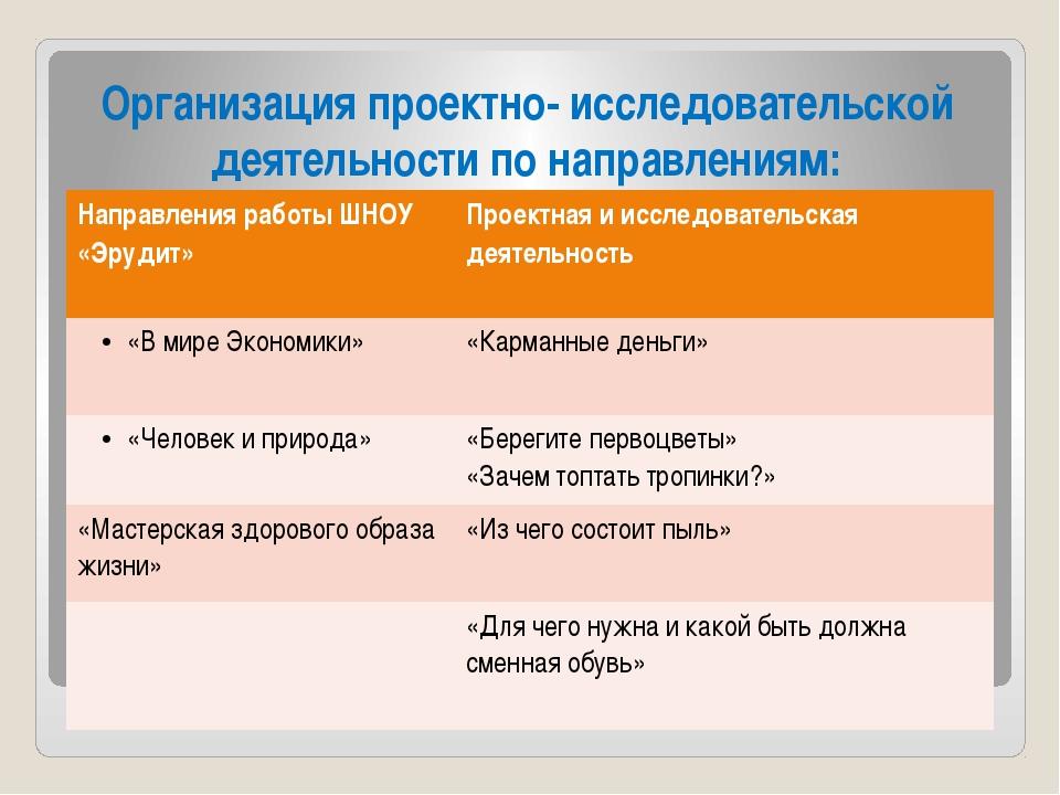 Организация проектно- исследовательской деятельности по направлениям: Направл...
