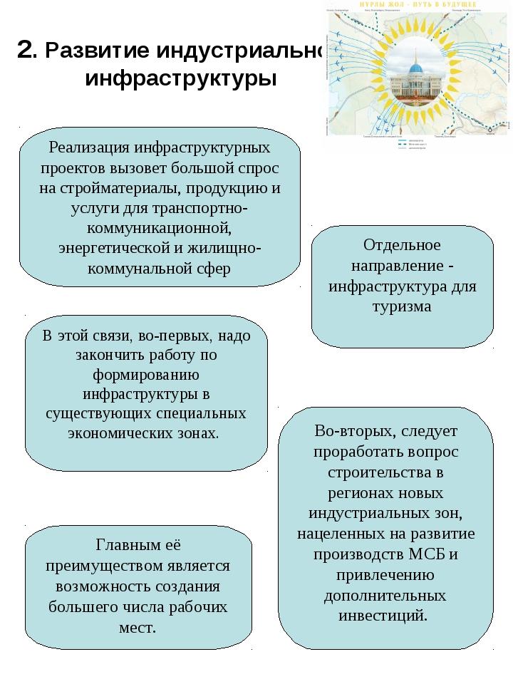 2. Развитие индустриальной инфраструктуры Реализация инфраструктурных проекто...