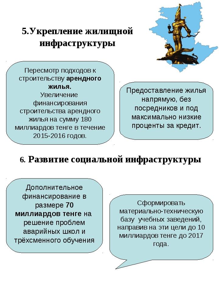 5.Укрепление жилищной инфраструктуры Пересмотр подходов к строительству аренд...