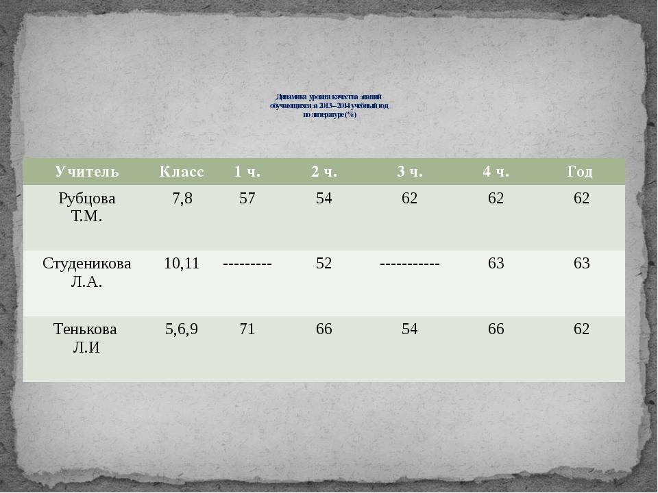 Динамика уровня качества знаний обучающихся за 2013 – 2014 учебный год по ли...