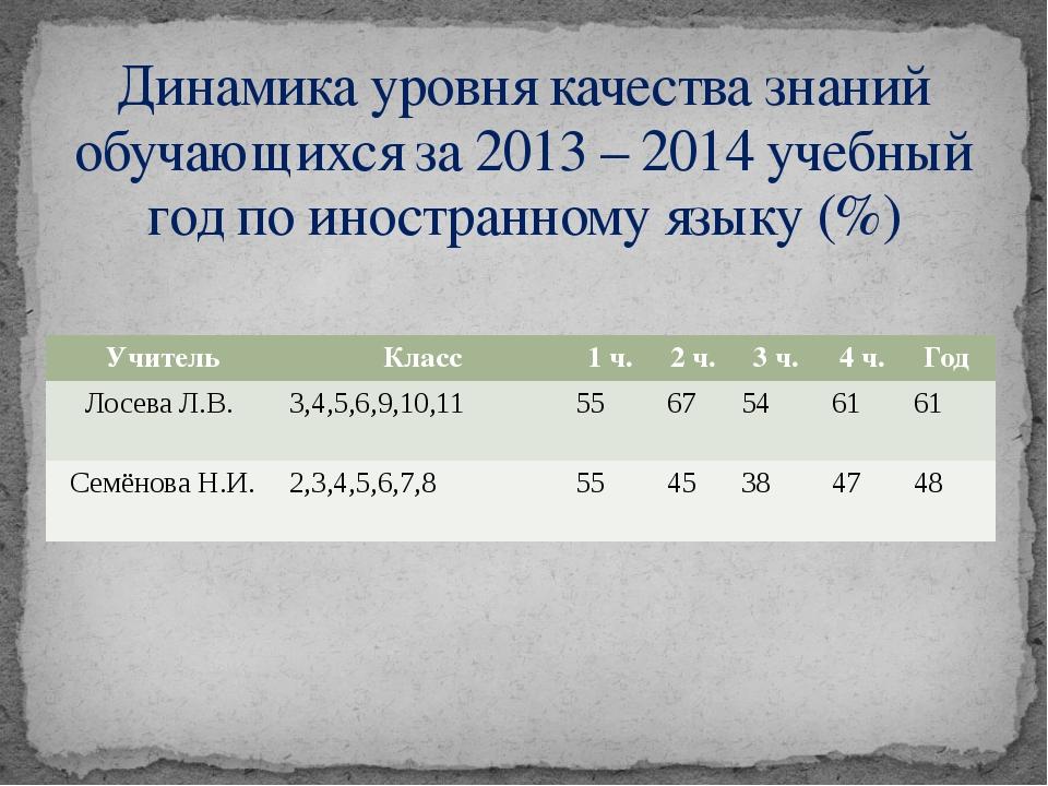 Динамика уровня качества знаний обучающихся за 2013 – 2014 учебный год по ино...