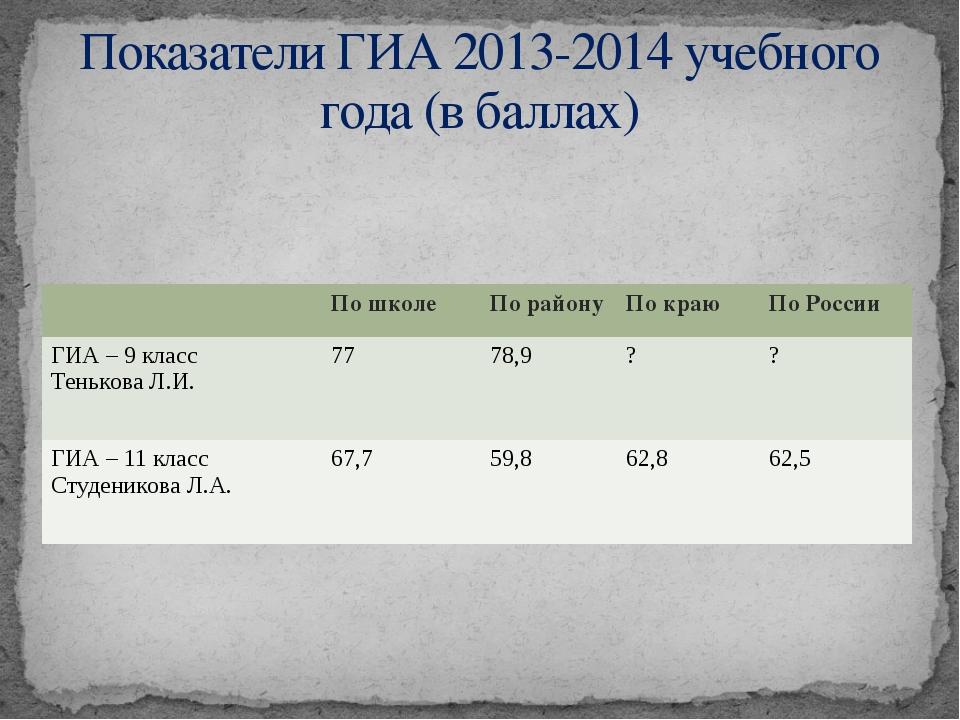 Показатели ГИА 2013-2014 учебного года (в баллах) По школе По району По краю...