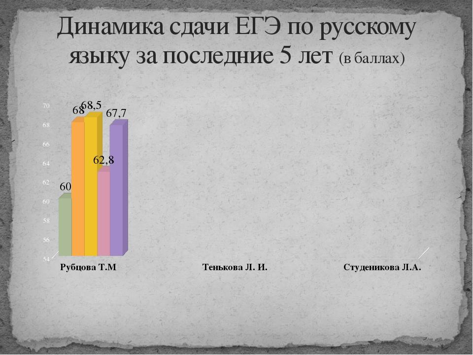 Динамика сдачи ЕГЭ по русскому языку за последние 5 лет (в баллах)