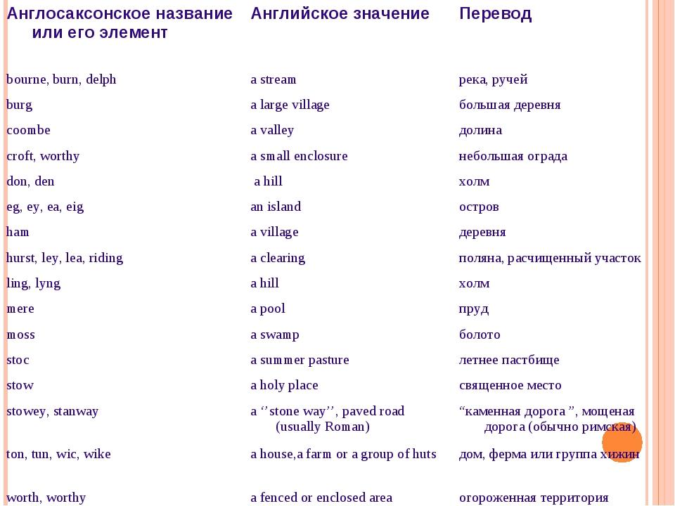 Англосаксонское название или его элементАнглийское значениеПеревод bourne,...