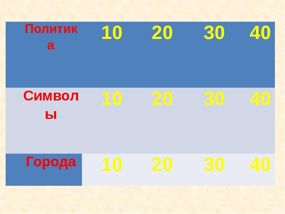 10баллов: На какой срок избран Н.А.Назарбаев Президентом?