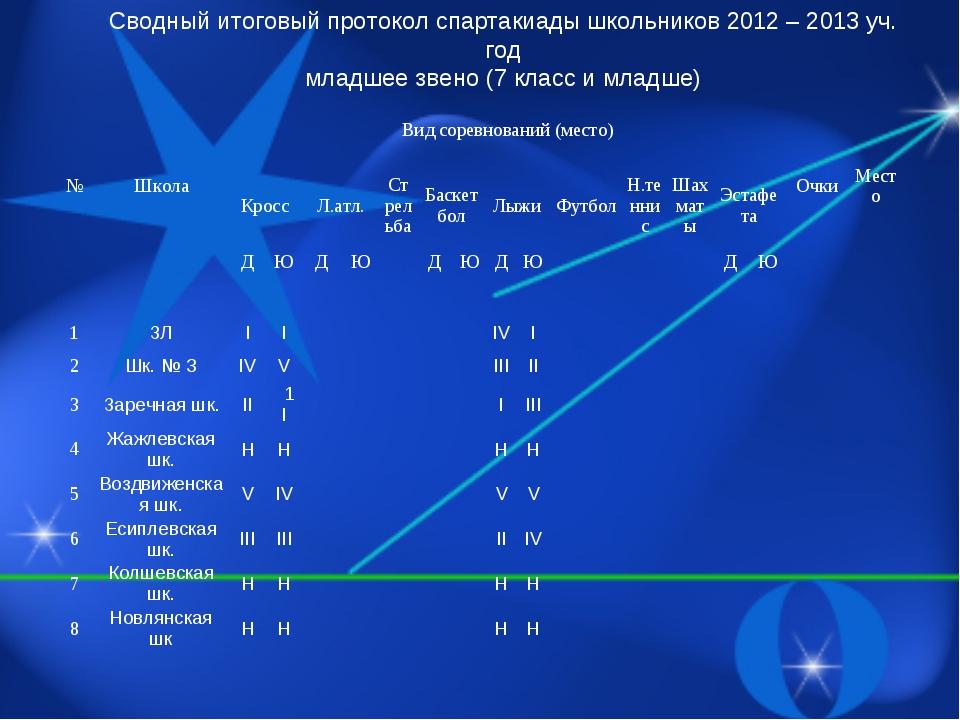 Сводный итоговый протокол спартакиады школьников 2012 – 2013 уч. год младшее...