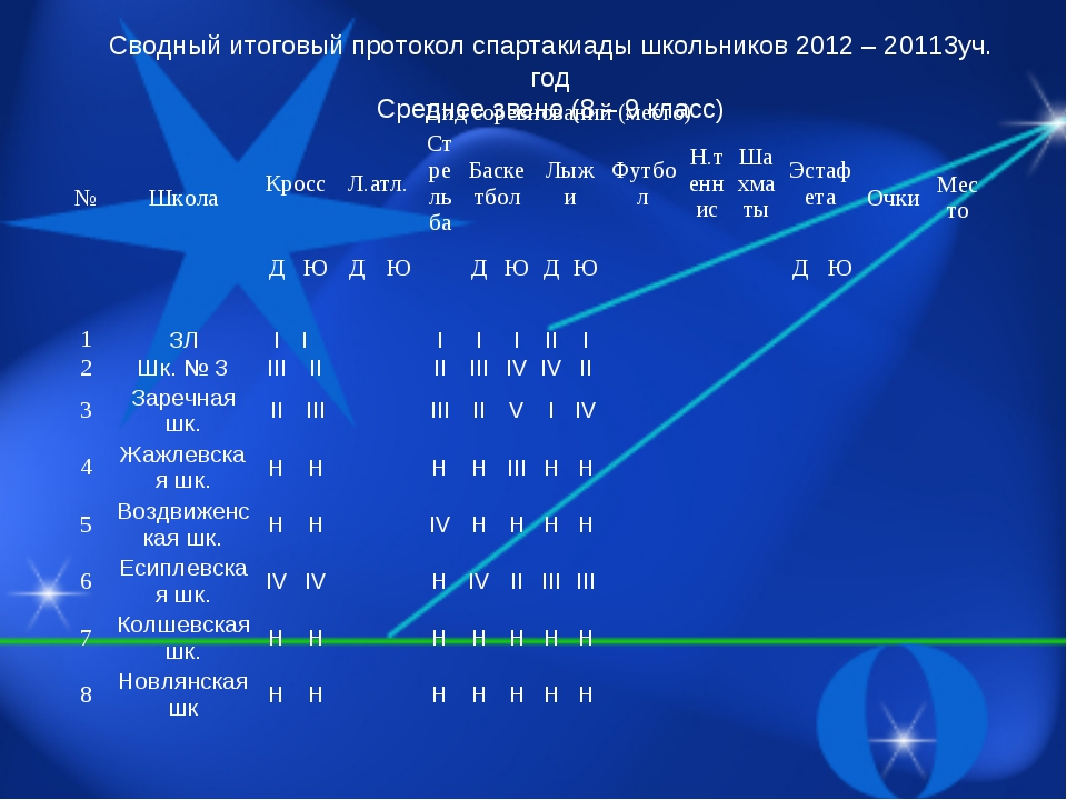Сводный итоговый протокол спартакиады школьников 2012 – 20113уч. год Среднее...
