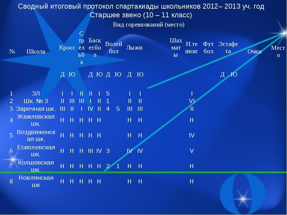 Сводный итоговый протокол спартакиады школьников 2012– 2013 уч. год Старшее з...