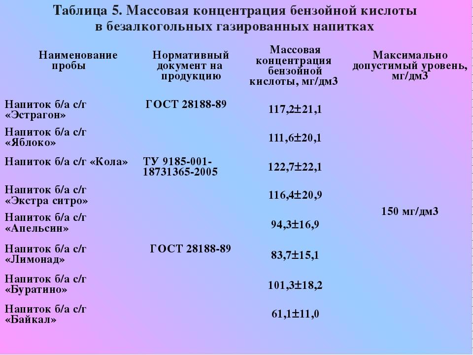 Таблица 5. Массовая концентрация бензойной кислоты в безалкогольных газирован...