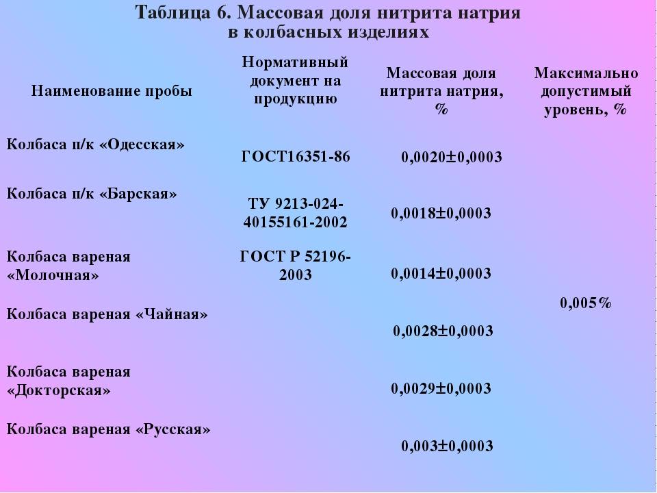 Таблица 6. Массовая доля нитрита натрия в колбасных изделиях Наименование пр...
