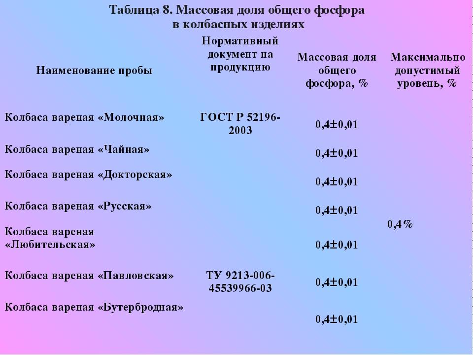 Таблица 8. Массовая доля общего фосфора в колбасных изделиях Наименование про...
