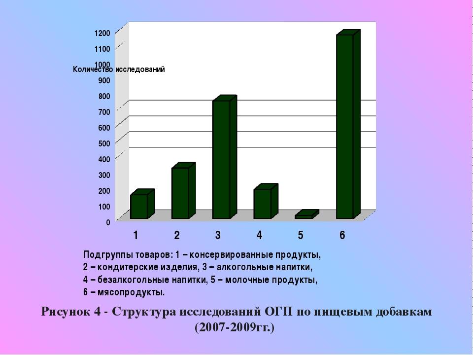Рисунок 4 - Структура исследований ОГП по пищевым добавкам (2007-2009гг.) По...