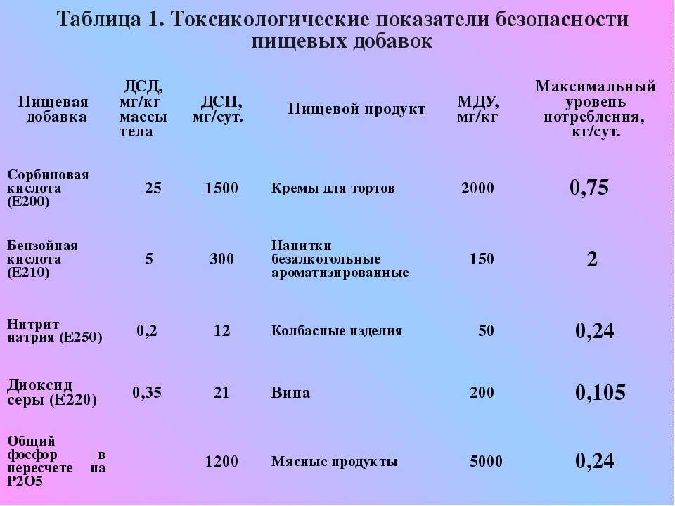Таблица 1. Токсикологические показатели безопасности пищевых добавок Пищевая...