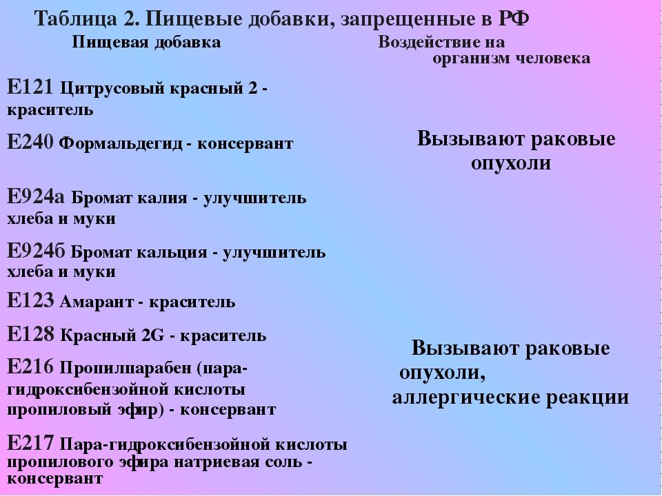 Таблица 2. Пищевые добавки, запрещенные в РФ Пищевая добавка Воздействие на о...
