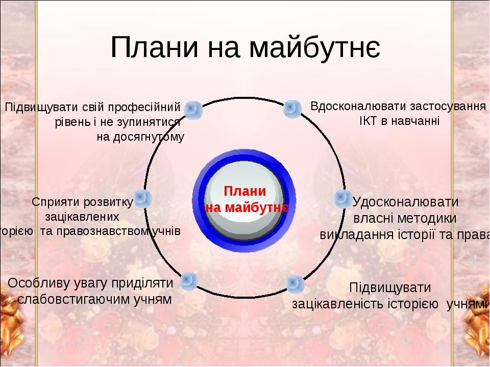Плани на майбутнє Плани на майбутнє Вдосконалювати застосування ІКТ в навчанн...