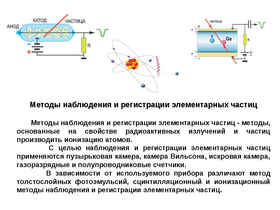 Методы наблюдения и регистрации элементарных частиц Методы наблюдения и регис...