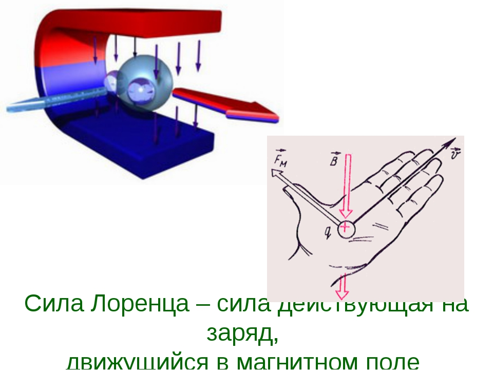 Сила Лоренца – сила действующая на заряд, движущийся в магнитном поле