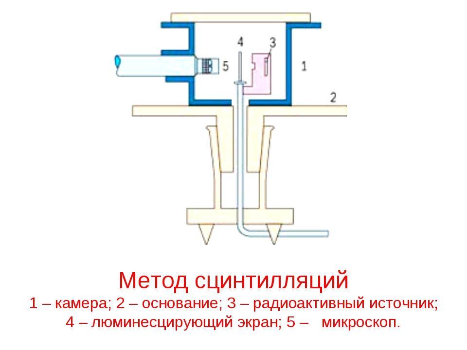 Метод сцинтилляций 1 – камера; 2 – основание; 3 – радиоактивный источник; 4 –...