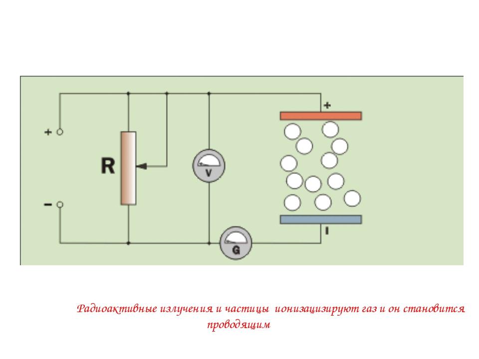 Вследствие Радиоактивные излучения и частицы ионизацизируют газ и он становит...