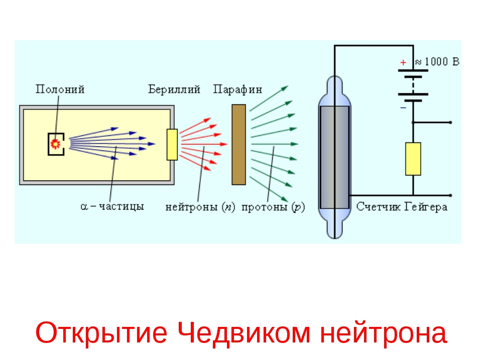 Открытие Чедвиком нейтрона