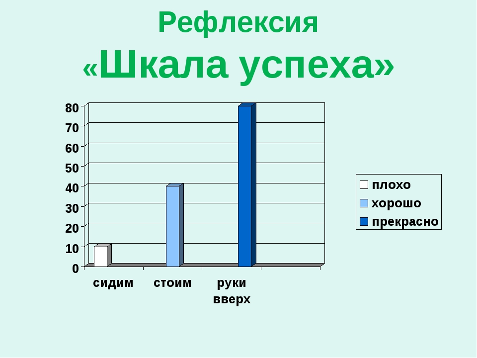 Рефлексия «Шкала успеха»