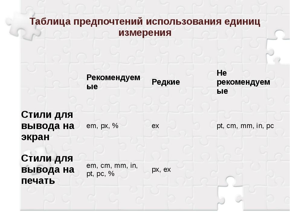 Таблица предпочтений использования единиц измерения Рекомендуемые Редкие Не р...
