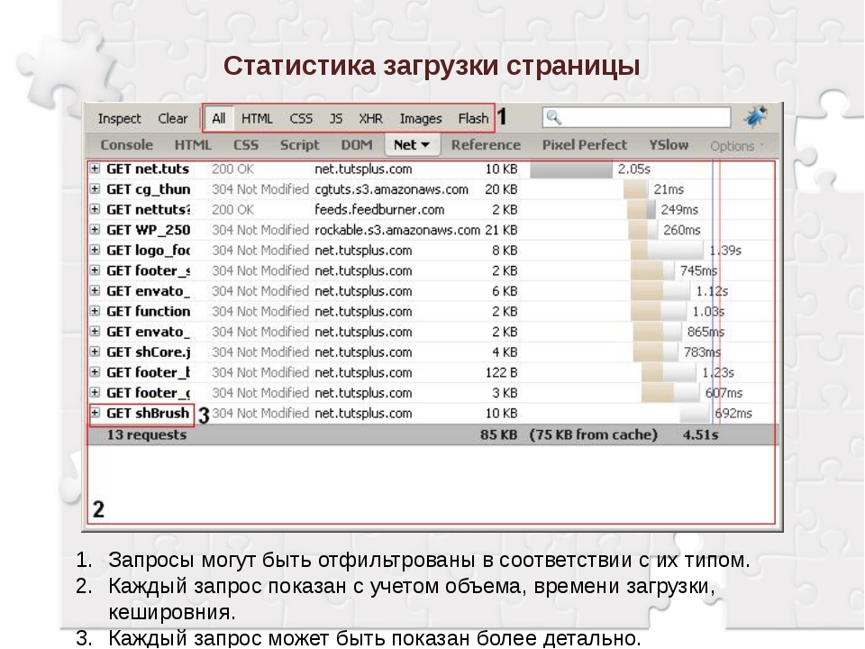Статистика загрузки страницы Запросы могут быть отфильтрованы в соответствии...