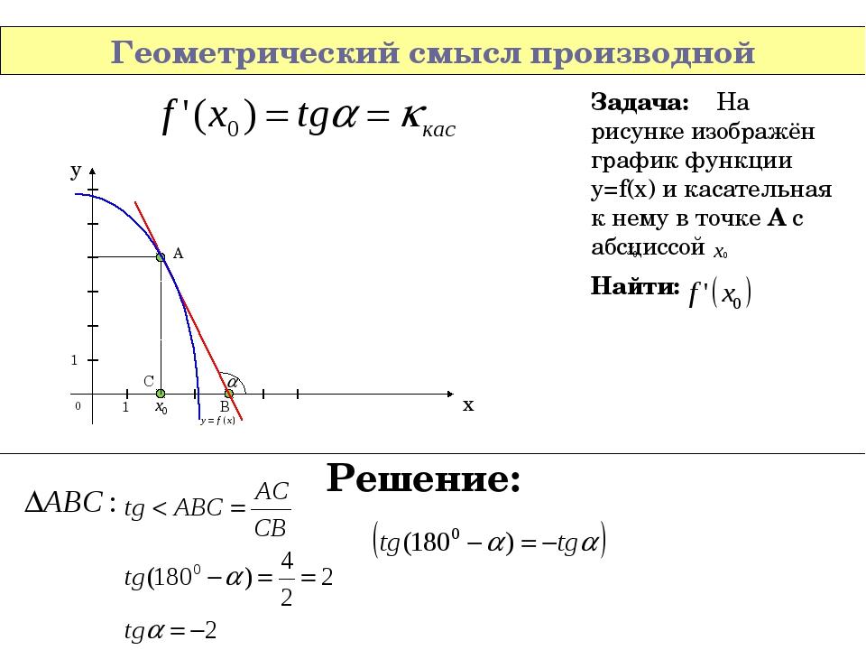 Задачи на геометрический смысл производной с решением задачи и решения трудовое право
