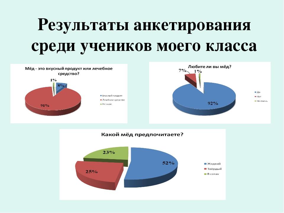 Результаты анкетирования среди учеников моего класса