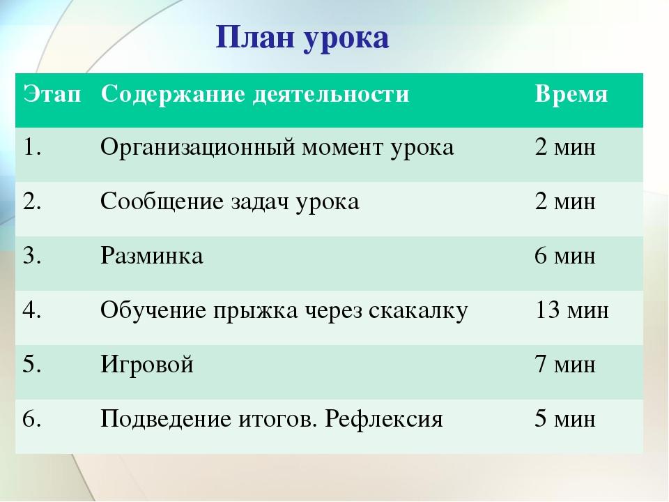 План урока Этап Содержание деятельностиВремя 1.Организационный момент урок...