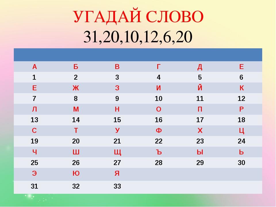 УГАДАЙ СЛОВО 31,20,10,12,6,20 А Б В Г Д Е 1 2 3 4 5 6 Е Ж З И Й К 7 8 9 10 11...