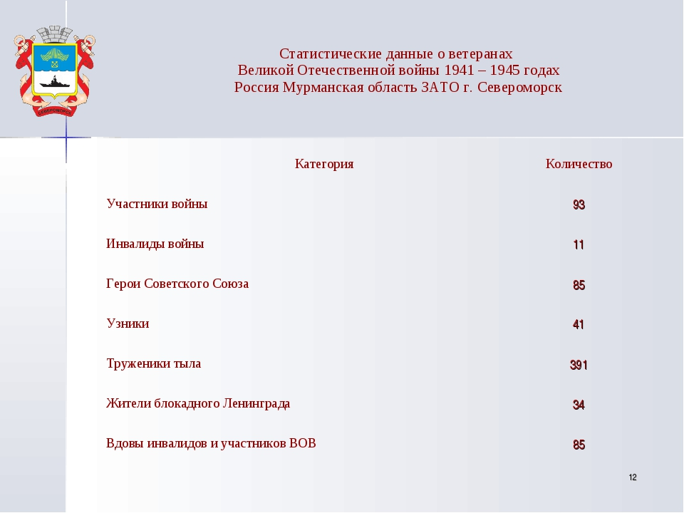 * Статистические данные о ветеранах Великой Отечественной войны 1941 – 1945 г...