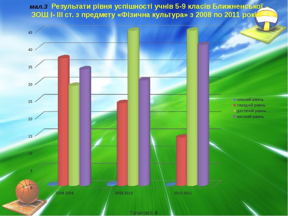 Так (9 клас – 90.05%, 10 клас – 78,07% та 11 клас – 77,12%). Ні (9 клас– 12.0...