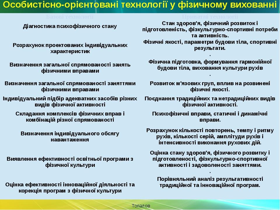 Особистісно-орієнтовані технології у фізичному вихованні Топалов Е.Ф Базовіт...