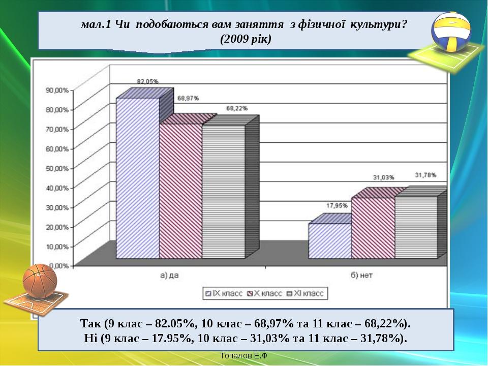 мал.1 Чи подобаються вам заняття з фізичної культури? (2009 рік) Так (9 клас...