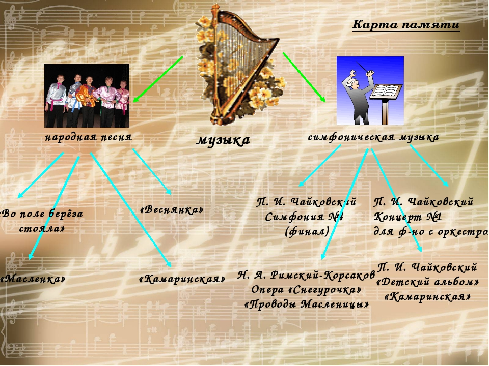 музыка народная песня симфоническая музыка П. И. Чайковский Симфония №4 (фина...