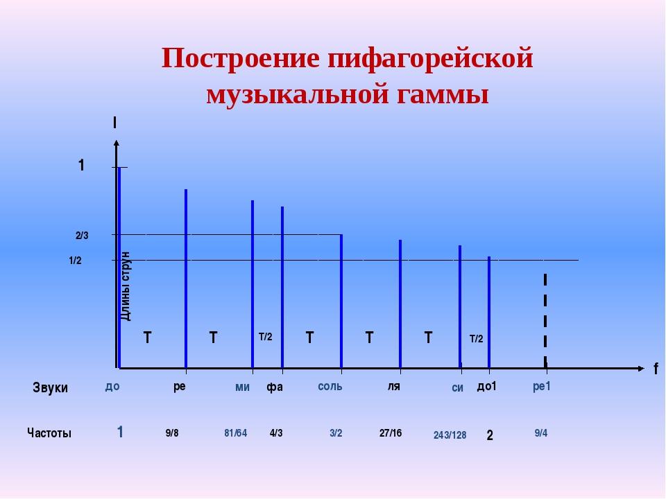 Построение пифагорейской музыкальной гаммы Звуки Частоты f Длины струн l до д...