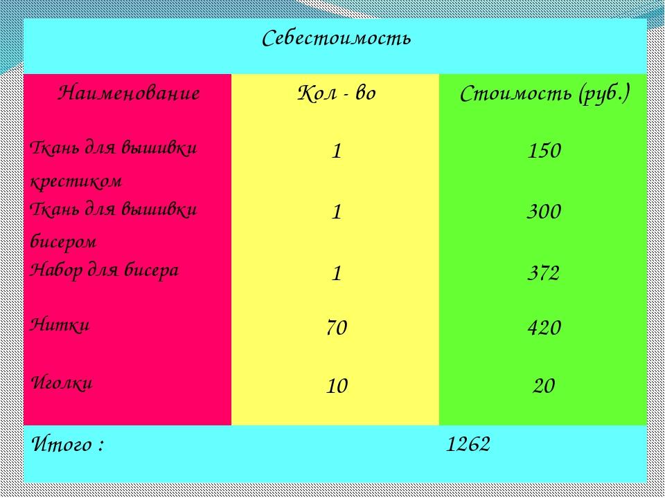 Себестоимость Наименование Кол - во Стоимость (руб.) Ткань для вышивки крест...