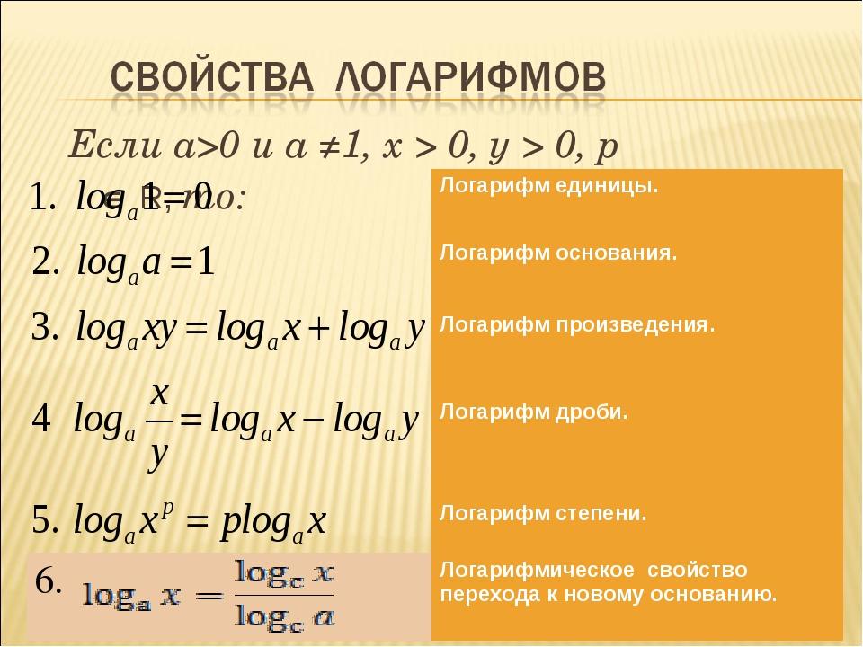 Если a>0 и a ≠1, х > 0, у > 0, р Î R, то: Логарифм единицы. Логарифм основани...