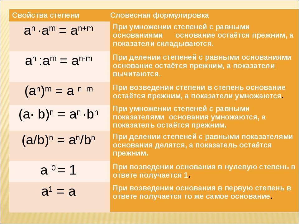 Свойства степениСловесная формулировка an ·am = an+m an :am = an-m (an)m =...