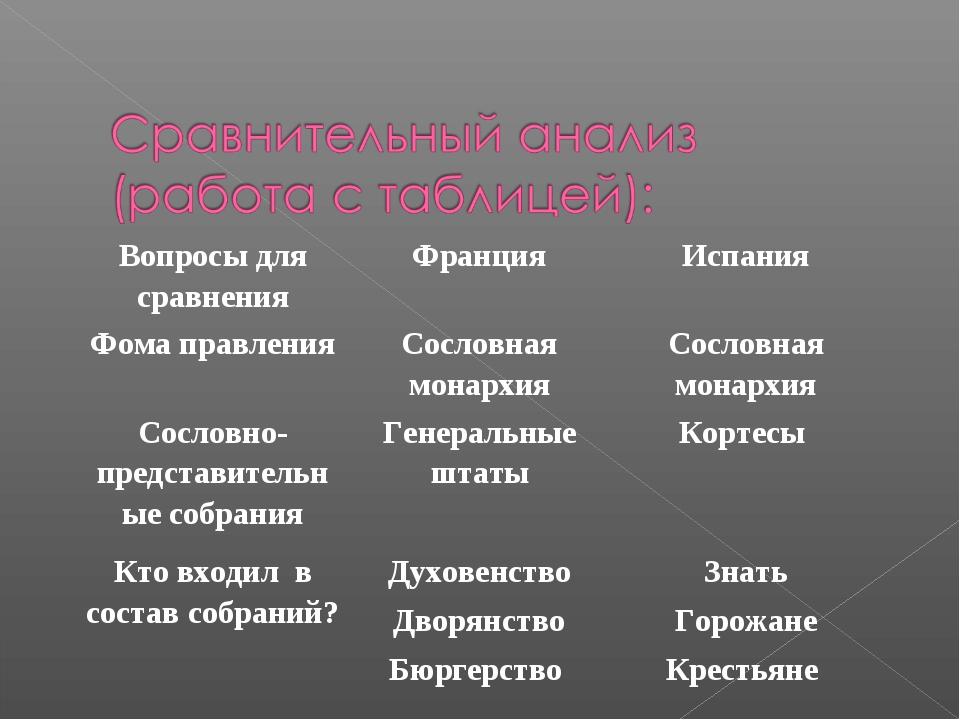 Вопросы для сравненияФранцияИспания Фома правленияСословная монархияСосло...