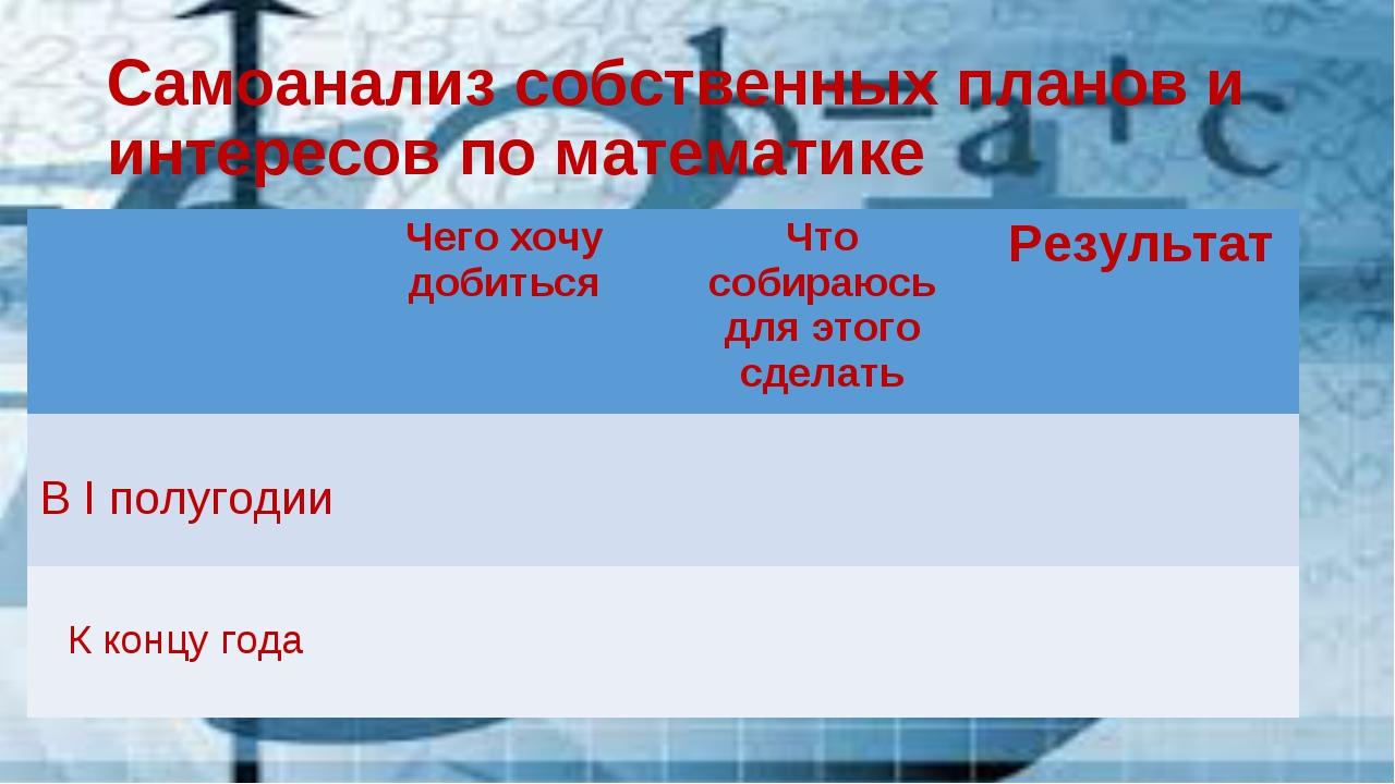 Самоанализ собственных планов и интересов по математике Чего хочу добитьсяЧ...