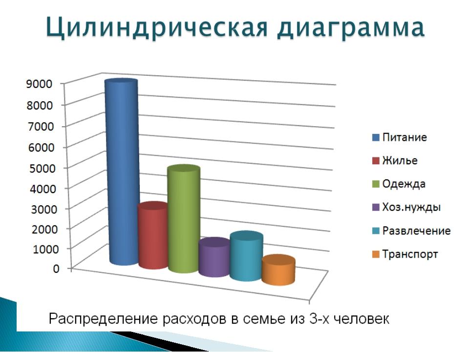 Дорогая, диаграммы картинки по математике