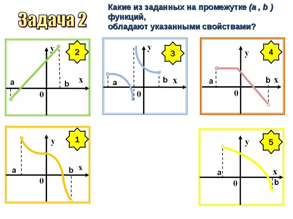 Какие из заданных на промежутке (a , b ) функций, обладают указанными свойств...