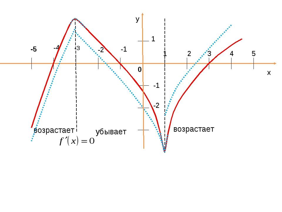 x 1 2 3 4 5 -1 -2 -4 -1 -2 1 -3 -5 0 возрастает возрастает убывает y