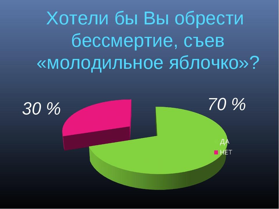 Хотели бы Вы обрести бессмертие, съев «молодильное яблочко»? 70 % 30 %