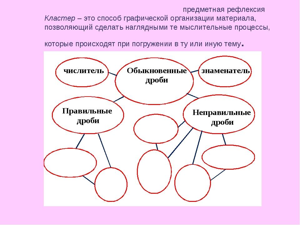 предметная рефлексия Кластер – это способ графической организации материала,...